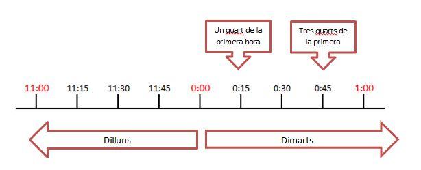 l'hora catalana